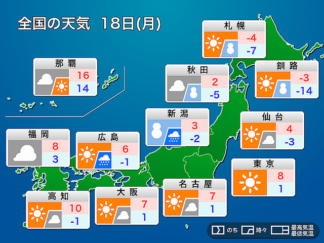 明日18日(月)の天気 関東以西は晴れるも空気冷たく、全国的に風が強まる