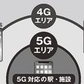 結局どれが得か?「5G」各社料金プランを徹底比較してみた