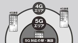 結局どれが得なの…?「5G」各社料金プランを徹底比較してみた