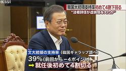 韓国・文大統領の支持率 初めて4割下回る