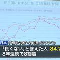 日本に好印象の中国人が増加 日本人の中国に対する印象は悪いまま