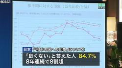 日本に好印象の中国人が増加 日本人は…
