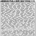 韓国政府が作成した徴用工訴訟「299社」リスト