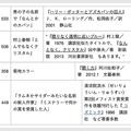 よくこれで分かりましたね、という例が次々と…/福井県立図書館覚え違いタイトル集(https://www.library-archives.pref.fukui.lg.jp/tosyo/category/shiraberu/368.html)より一部を抜粋して加工