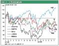 日本株不振、原因はタイムラグと政策、選挙後に好転へ - 武者陵司