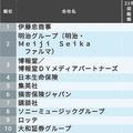 就職人気ランキング・女子学生版のトップは伊藤忠商事、2位明治グループ、3位博報堂と続く。