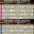 安室奈美恵さんのMV総選挙 女性の支持1位は「Get Myself Back」