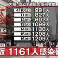 大阪1161人感染 5日連続で千人超