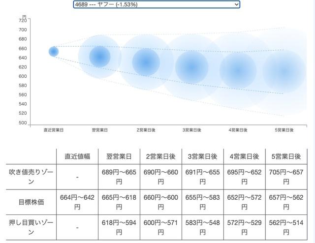 株価 z 掲示板 ホールディングス