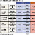 すき家の給与は吉野家より100万円低い 売上営業利益率などで差