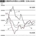 主要都市65年間の人口移動(日本人のみ)