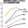 5都道府県と全国の人口10万人あたり感染者数の推移
