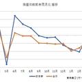 飲食業、「廃業を検討」30.3%と前年より大幅悪化