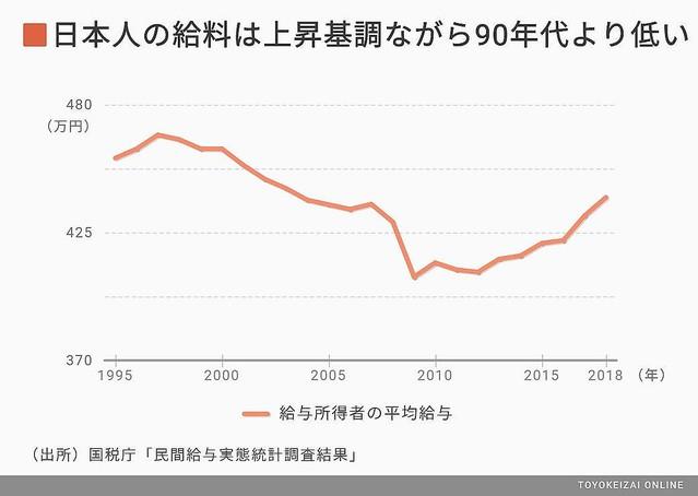 10年間で40代の給与は1割減…日本人の給料はなぜ上がらないのか ...