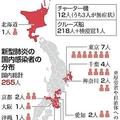 日本国内で感染経路不明の感染者相次ぐ「市中感染」の連鎖に警戒