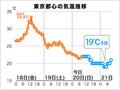 今夜、東京でこの秋初の10℃台の気温か...