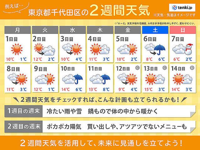 熱海 天気 2 週間