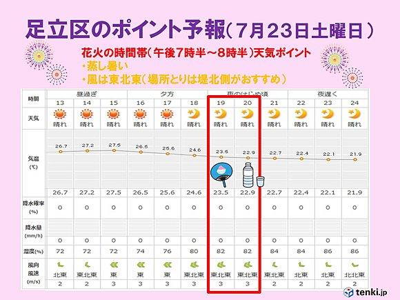 足立 区 の 天気 足立区の1時間天気 - Infoseek