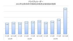 ドライブレコーダーの17年の年間販売台数は、16年の1.3倍。特に10月〜12月に大きく伸びた