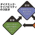 コダックが倒れ、富士フイルムは残った 両社の明暗を分けた戦略とは