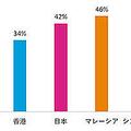 日本の従業員の半数近くが給与に不満