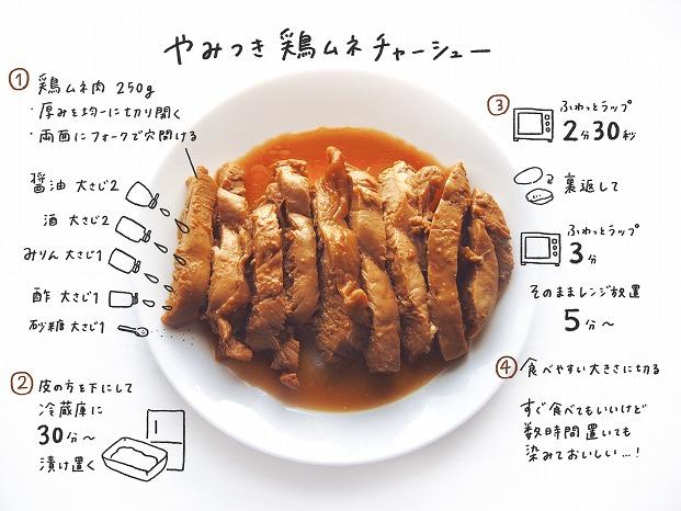 チャーシュー 鶏肉