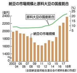 """納豆大豆国産勢い 18年""""自給率""""過去最高22% 5年で2・5倍"""