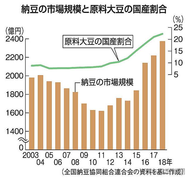 """[画像] 納豆大豆国産勢い 18年""""自給率""""過去最高22% 5年で2・5倍"""