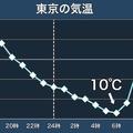 31日朝にかけて東日本中心に冷え込む見込み 東京は10℃下回る可能性も