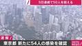 東京都で新たに54人の感染を確認 5日連続で50人を上回る