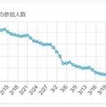 西野亮廣のサロン、「プペル」で咲いたサクラが散り始めている?