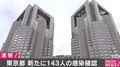 東京都で新たに143人の感染確認 2日連続で200人下回る