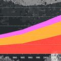 世界から「消失」したとされる女性の累計値。赤は中国、黄色はインド、紫は世界のその他の地域を示す=国連人口基金の「世界人口白書」から