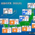 30日関東以西の太平洋側は青空に 全国的に朝晩は冷え込む