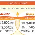 auポイントが21日からPontaポイントに統合 3のつく日は最大11%還元