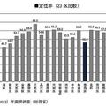 2040年に23区で唯一消滅する可能性のある豊島区 定住率が低く