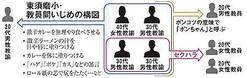 神戸の教員間いじめ、児童の面前でも「暴行」