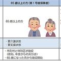 出典:介護保険制度について(厚生労働省)