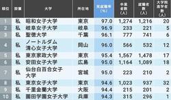 2020年卒の女子大実就職ランキング。昭和女子大学がトップに。