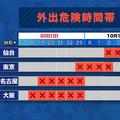 日本列島を縦断する予想の台風24号 各都市の外出危険な時間帯