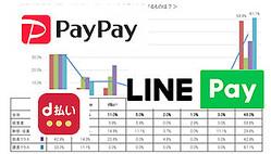 管理職以上のユーザーが普段から最も多く利用するQRコード決済は「PayPay」(経営者JP)