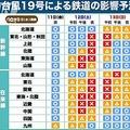 台風19号で早ければ11日夜から交通機関に影響か 最新の情報確認を