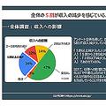 新型コロナの影響で海外に住む日本人の約半数が収入減