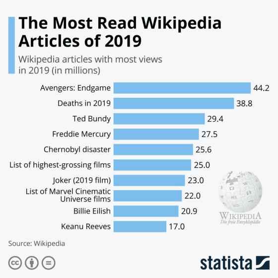Wikipediaのアクセス数ランキング2019が公開