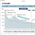 アジアでの「勝ち組負け組」はどこか 日本・韓国・台湾などは人口が減少