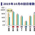 LCC運休が続出して訪日韓国人は減少、あてにしていた地方には痛手