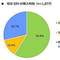検討している格安SIM/格安スマホの購入時期は?