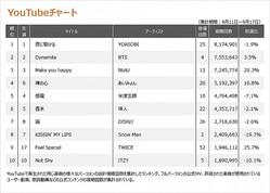 【YouTubeチャート TOP10】(9/11〜9/17)