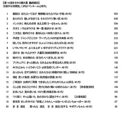 第14回オタク川柳大賞 最終順位