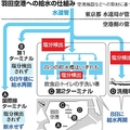 羽田空港への給水の仕組み